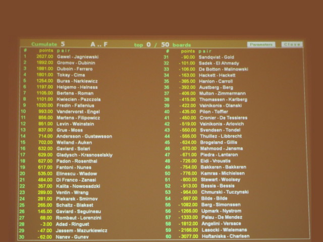 Continua il torneo Cavendish a Monte-Carlo