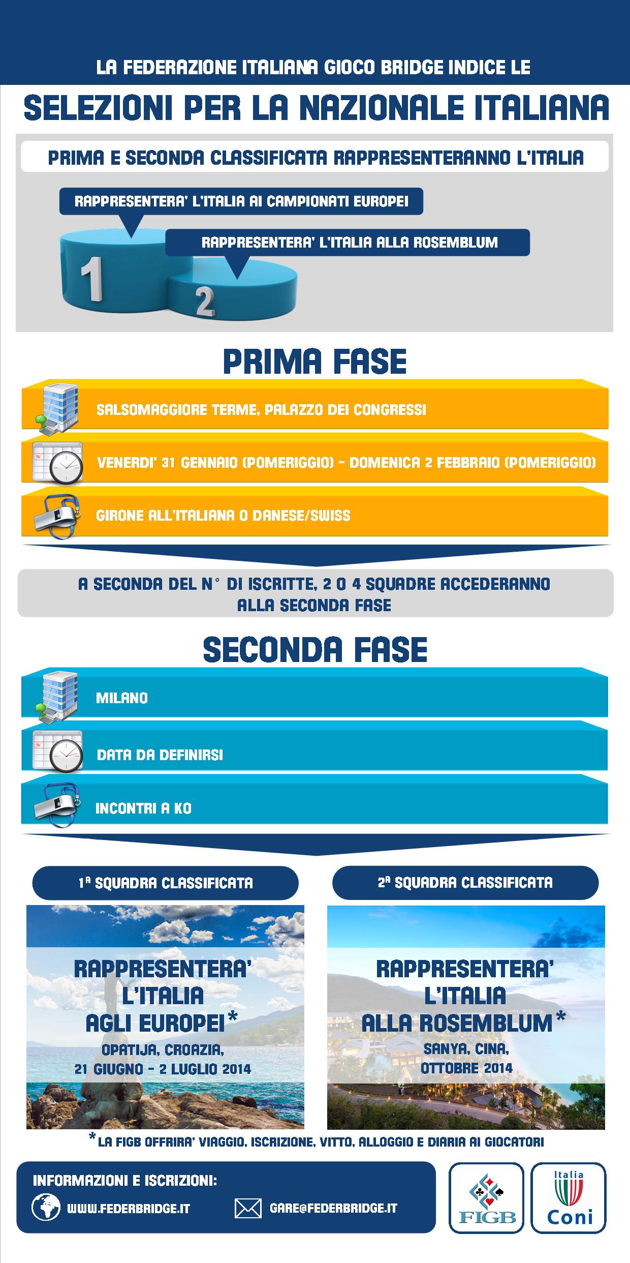 Infografica sulle Selezioni per la Nazionale Italiana