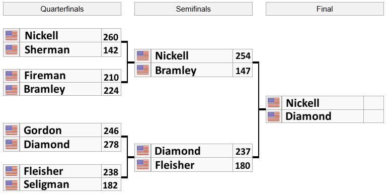 bracket_trials_USA4