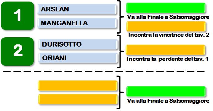 Coppa Italia a Squadre Miste in Veneto