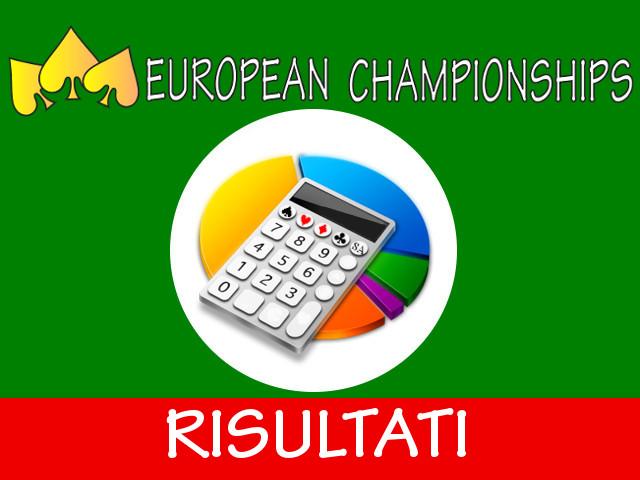 European Championships 2014: risultati