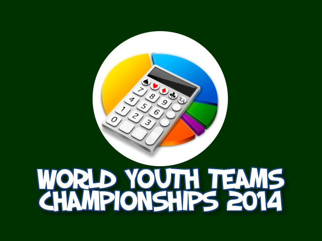 World Youth Teams Championships 2014: i risultati
