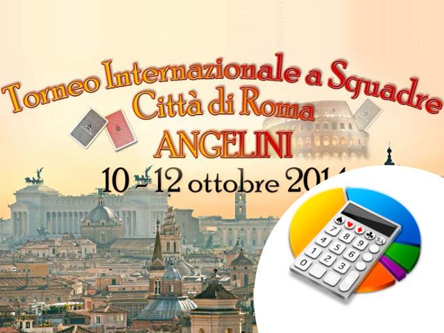 Internazionale a Squadre Città di Roma – Angelini: i risultati